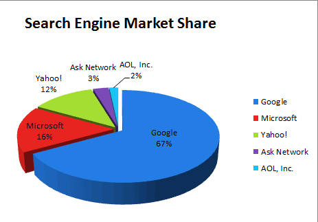 search-engine-market-share