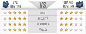 4GH Shared vs VPS
