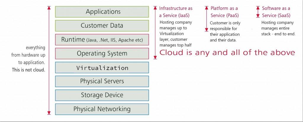 Cloud_Traditional_Hosting_4Goodhosting