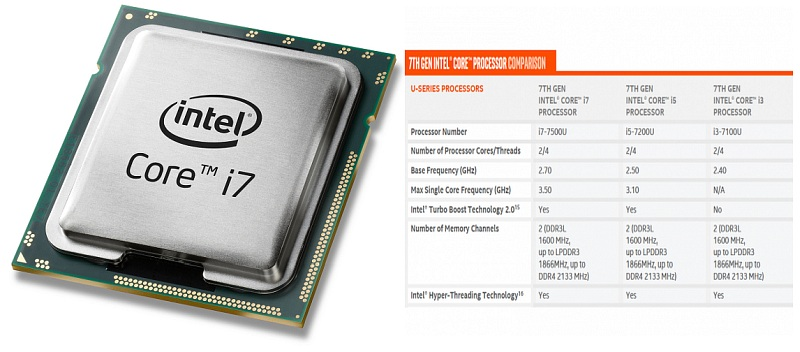 4GH- Intel New Processor Class