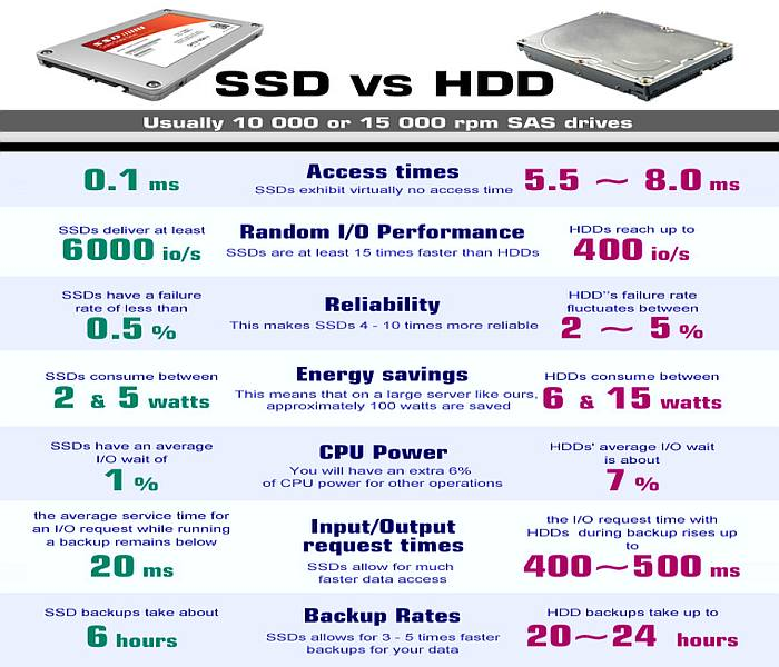4GoodHosting - SSD vs HDD