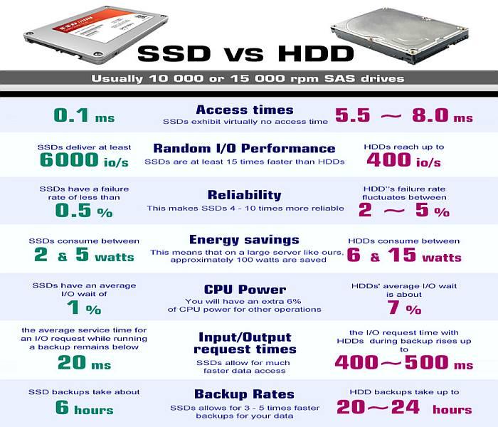 perbedaan kecepatan ssd dan hdd